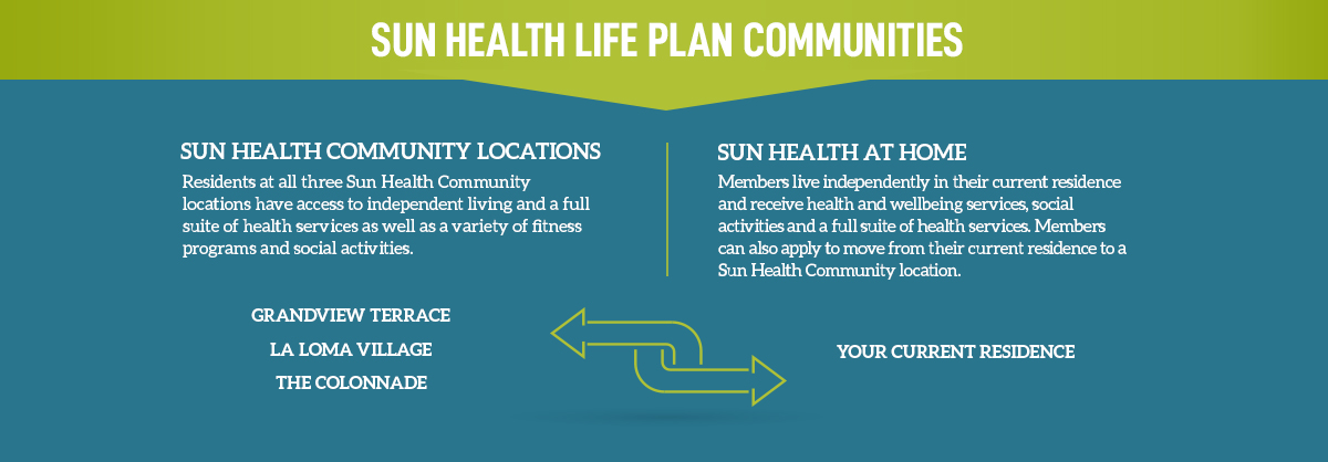 Sun Health Life Plan Communities